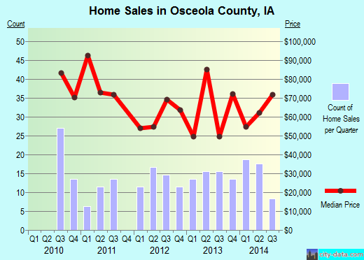 Osceola County,IA real estate house value trend