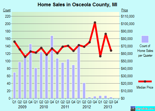 Osceola County,MI real estate house value trend