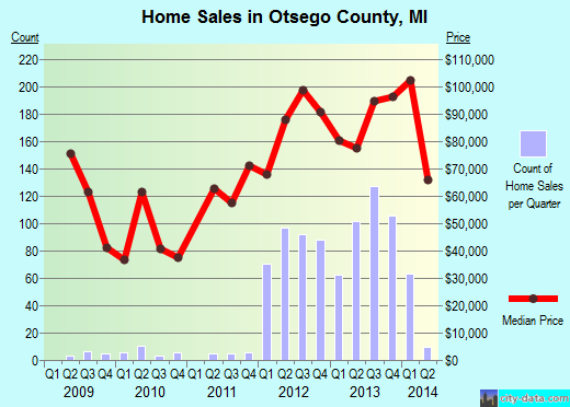 Otsego County,MI real estate house value trend