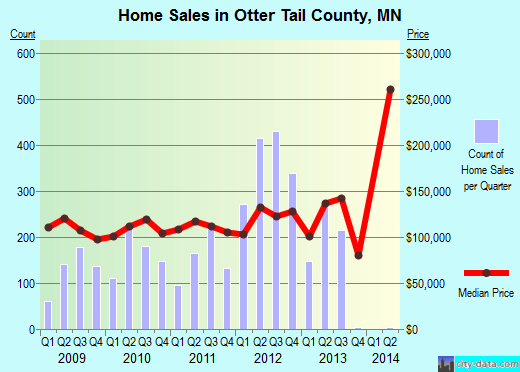 Otter Tail County,MN real estate house value trend