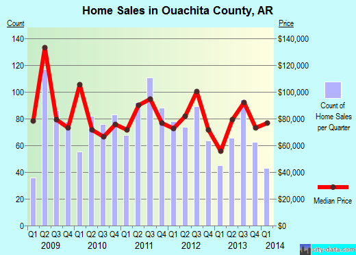Ouachita County,AR real estate house value trend