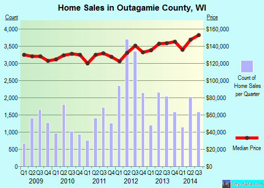 Outagamie County,WI real estate house value trend
