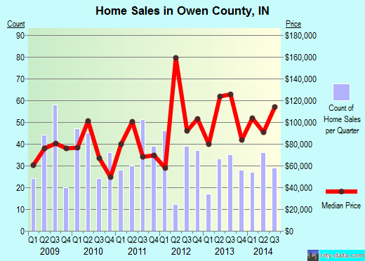 Owen County,IN real estate house value trend