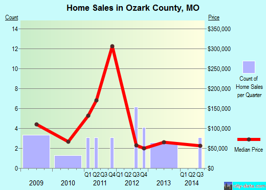 Ozark County,MO real estate house value trend