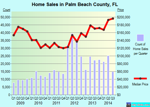 Palm Beach County,FL real estate house value trend