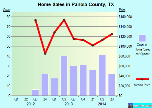 Panola County,TX real estate house value trend