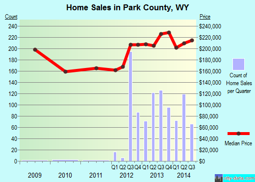Park County,WY real estate house value trend
