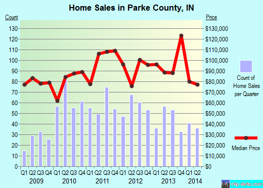 Parke County,IN real estate house value trend