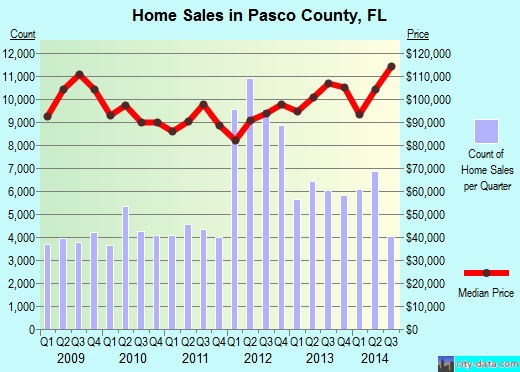 Pasco County,FL real estate house value trend