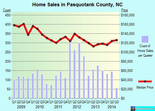 Pasquotank County,NC real estate house value trend