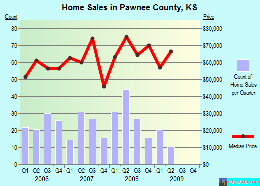 Pawnee County,KS real estate house value trend