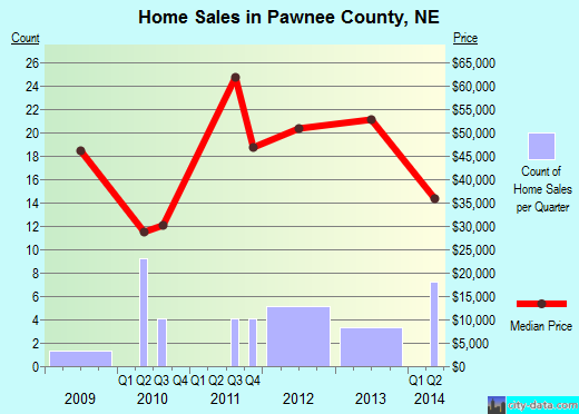 Pawnee County,NE real estate house value trend