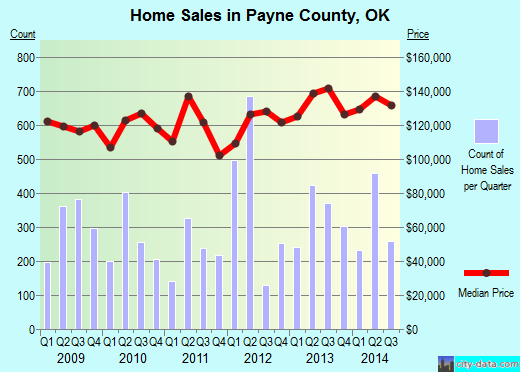Payne County,OK real estate house value trend