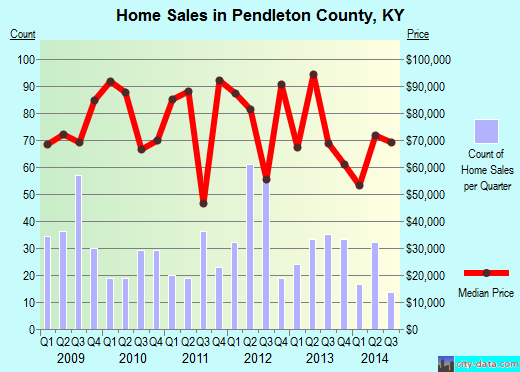 Pendleton County,KY real estate house value trend
