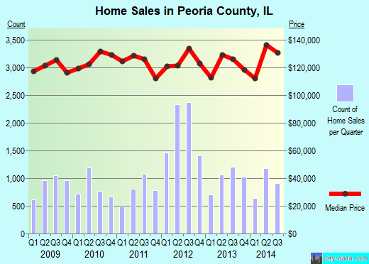 Peoria County,IL real estate house value trend