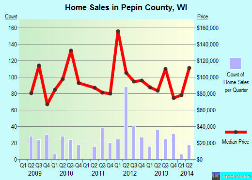 Pepin County,WI real estate house value trend