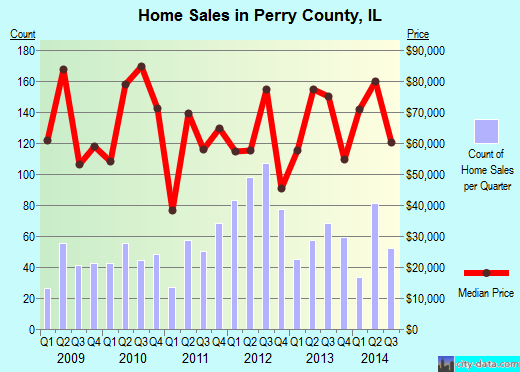 Perry County,IL real estate house value trend