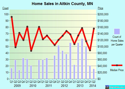 Aitkin County,MN real estate house value trend