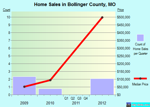 Bollinger County,MO real estate house value trend