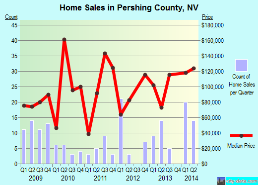 Pershing County,NV real estate house value trend
