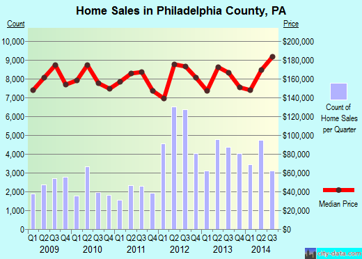 Philadelphia County,PA real estate house value trend