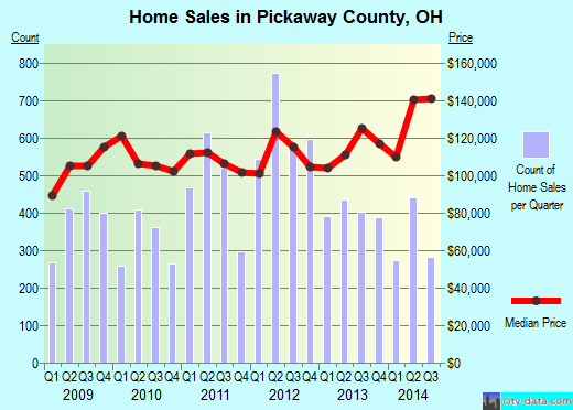 Pickaway County,OH real estate house value trend