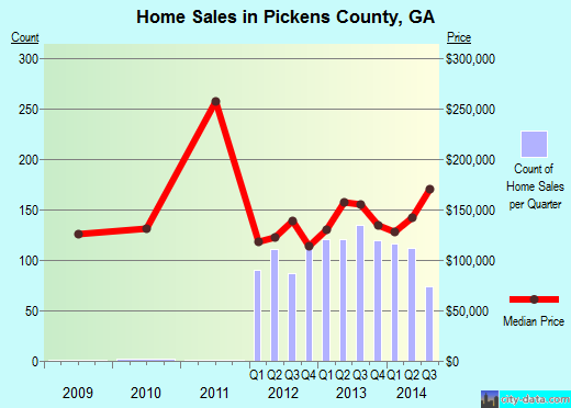 Pickens County,GA real estate house value trend