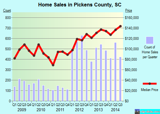 Pickens County,SC real estate house value trend