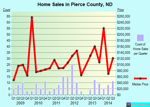 Pierce County,ND real estate house value trend