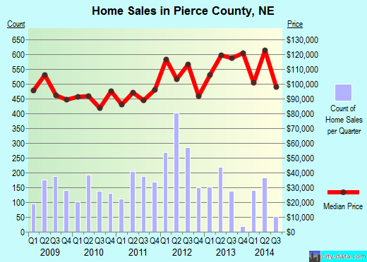 Pierce County,NE real estate house value trend