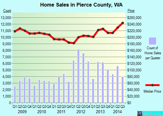 Pierce County,WA real estate house value trend
