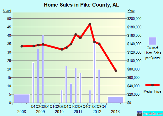 Pike County,AL real estate house value trend