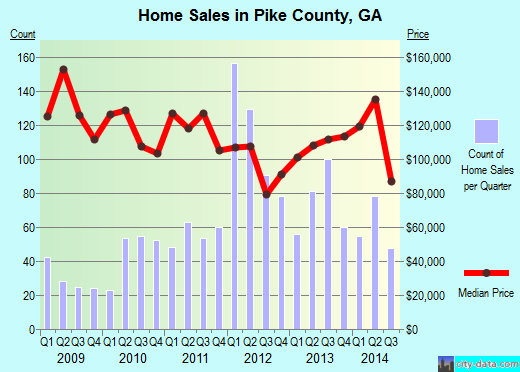 Pike County,GA real estate house value trend