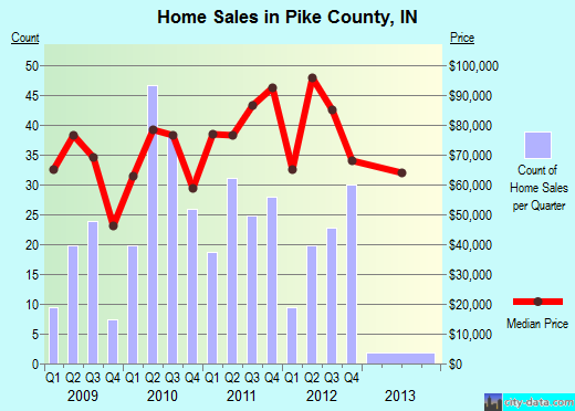 Pike County,IN real estate house value trend
