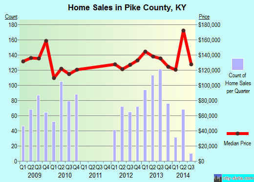 Pike County,KY real estate house value trend