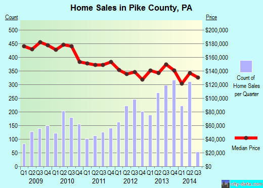 Pike County,PA real estate house value trend