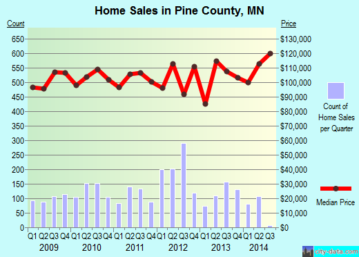 Pine County,MN real estate house value trend