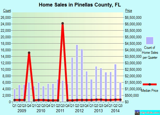 Pinellas County,FL real estate house value trend