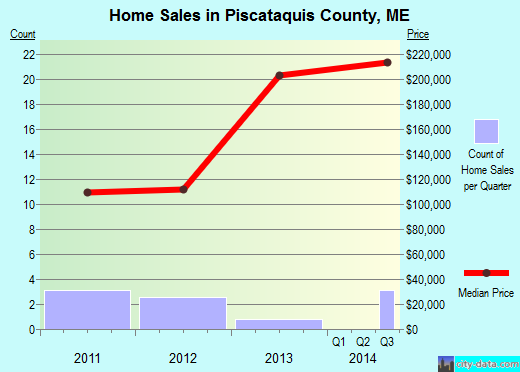 Piscataquis County,ME real estate house value trend