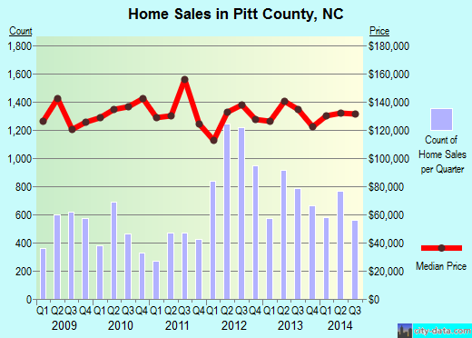 Pitt County,NC real estate house value trend