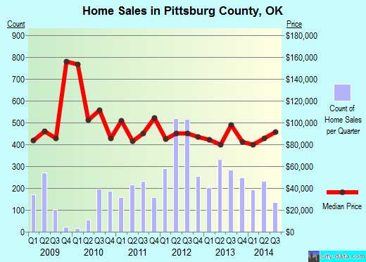 Pittsburg County,OK real estate house value trend