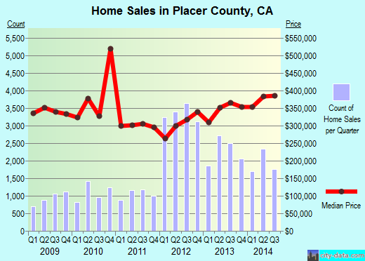 Placer County,CA real estate house value trend
