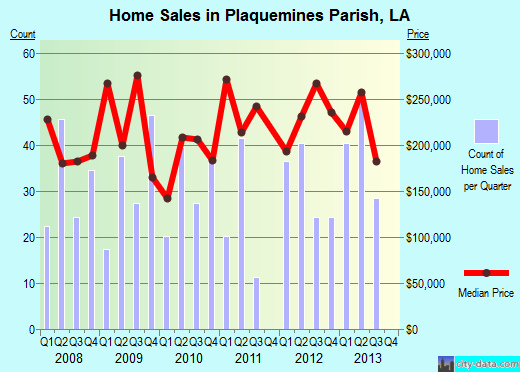 Plaquemines Parish,LA real estate house value trend