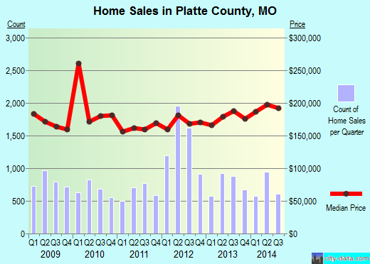 Platte County,MO real estate house value trend
