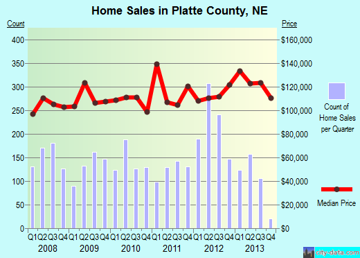 Platte County,NE real estate house value trend