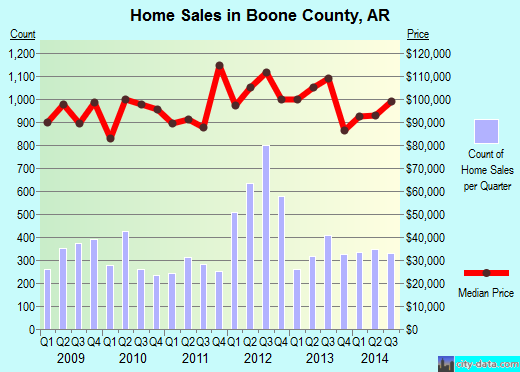 Boone County,AR real estate house value trend