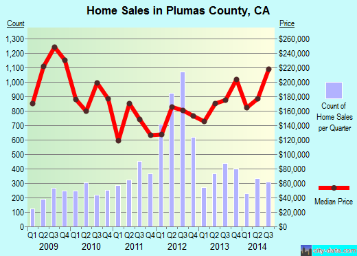 Plumas County,CA real estate house value trend
