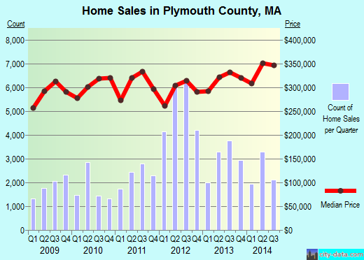 Plymouth County,MA real estate house value trend