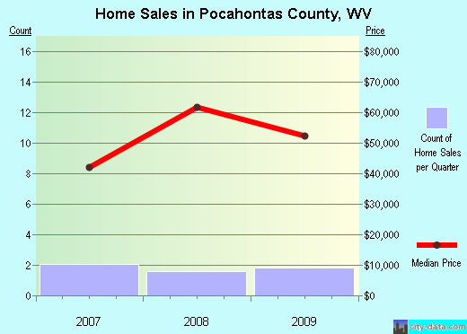 Pocahontas County,WV real estate house value trend