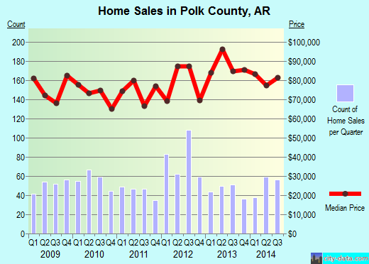 Polk County,AR real estate house value trend